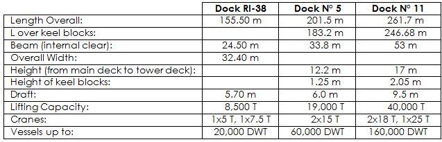 Viktor Lenac Shipyard Docks Particulars